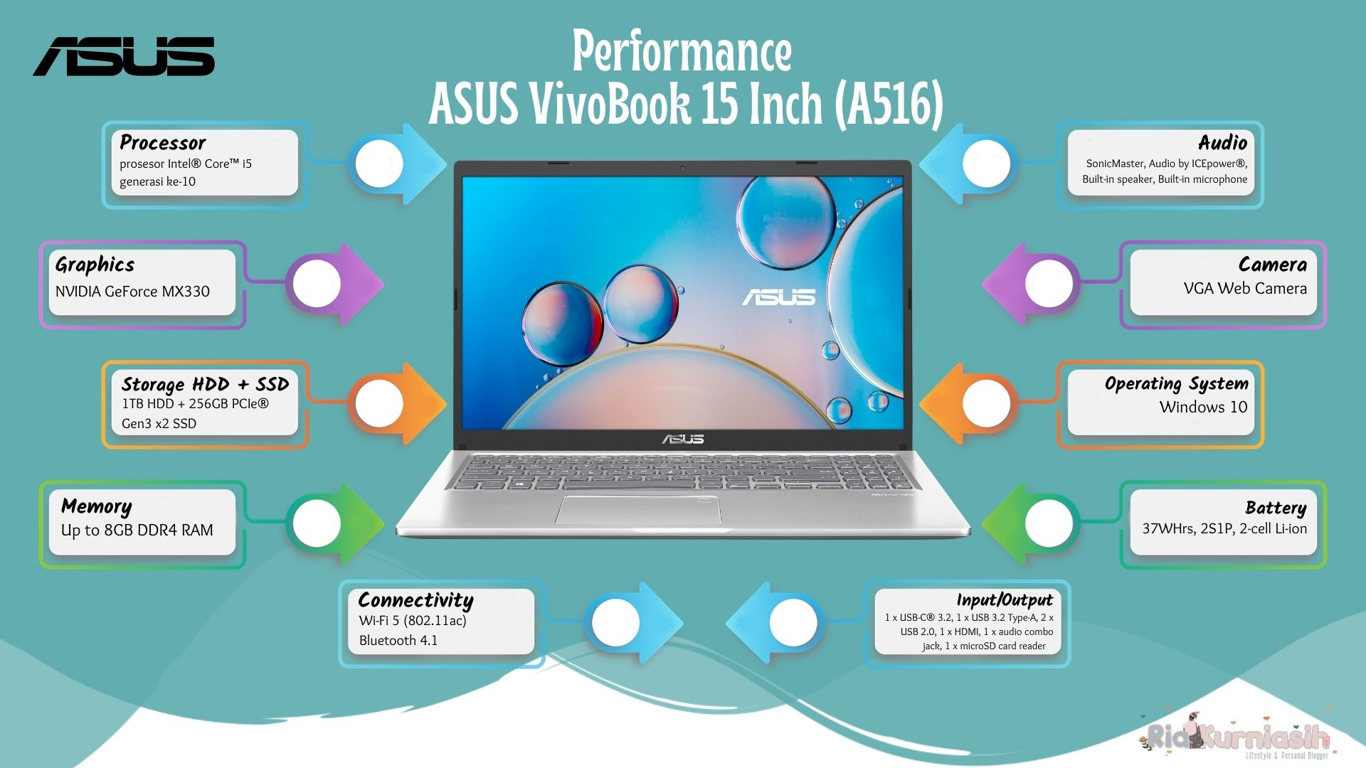 Performance ASUS 15 A516